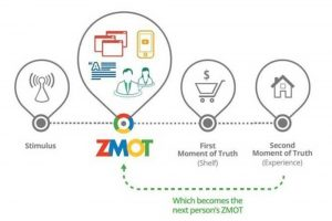 [ZMOT Theory] Memahami Proses & Perilaku Orang Berbelanja Online